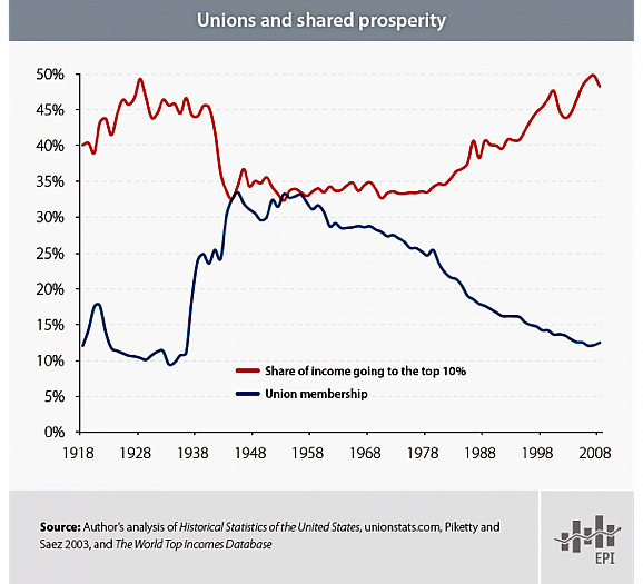 unions and shared prosperity