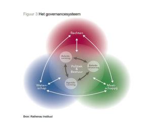 het governance systeem rathenau instituut