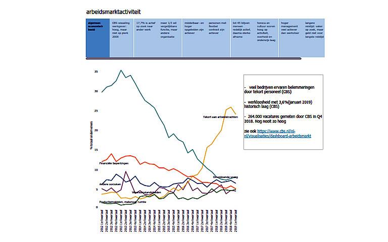 Arbeidsmarktactiviteit Randstad onderzoek 2018