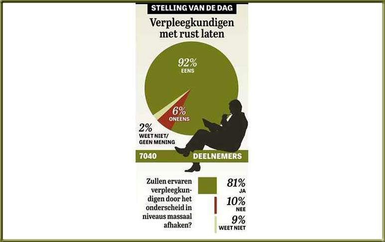 Stelling van de Dag Telegraaf Verpleegkundigen met rust laten